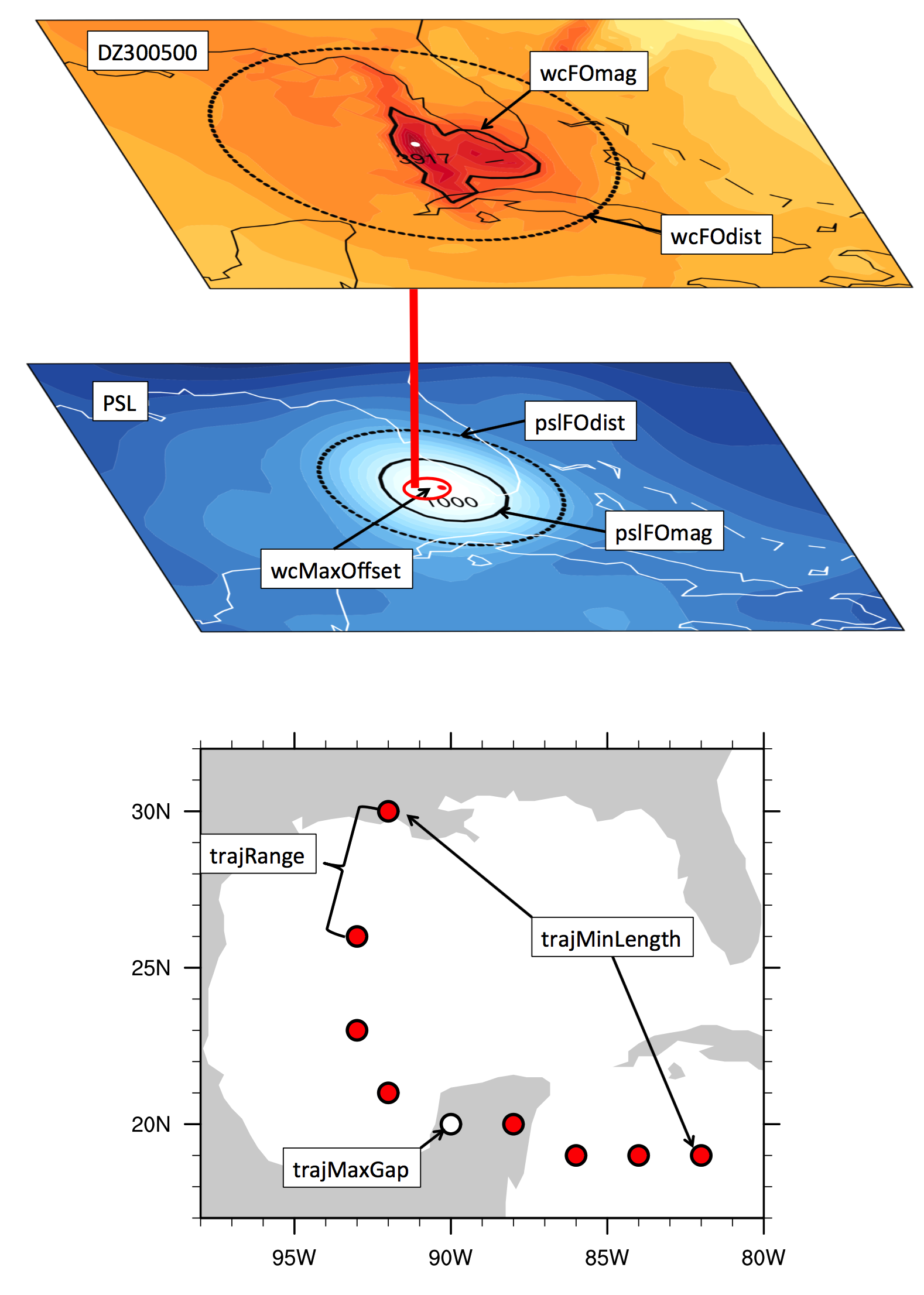 Schematic of objective detection algorithm for finding tropical cyclones in 3-dimensional climate data
